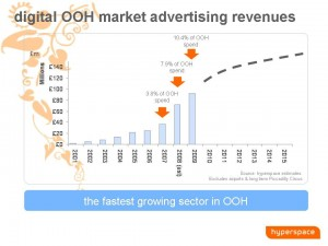 UK Digital OOH Ad Revenues