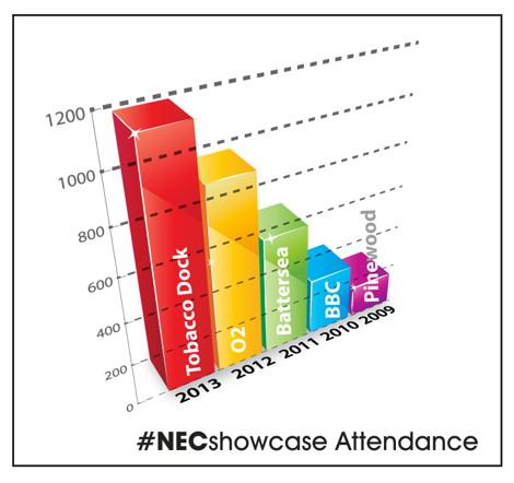 NECShowcase-attendance 470