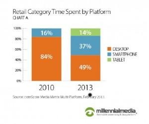 retailcategorytimespentplatform