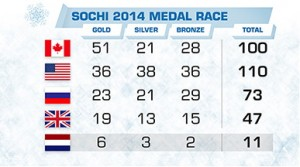 ScreenFeed Sochi 2014 Medal Race