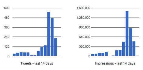 Final 2014SignExpo Twitter Stats